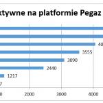 Statystyki platformy Pegaz